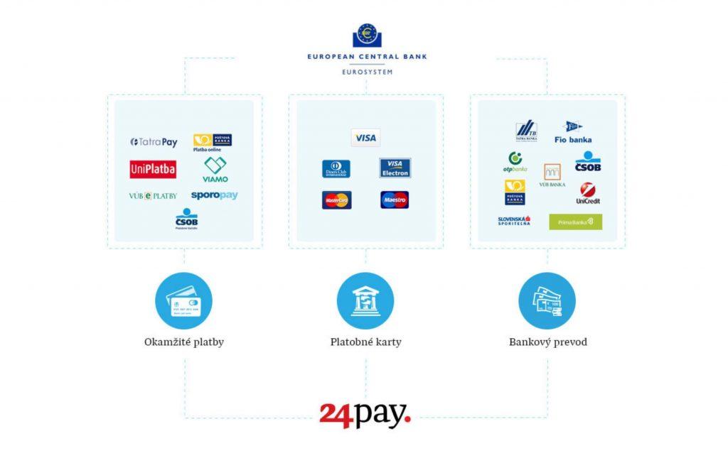 Fungovanie platobnej brány 24-Pay